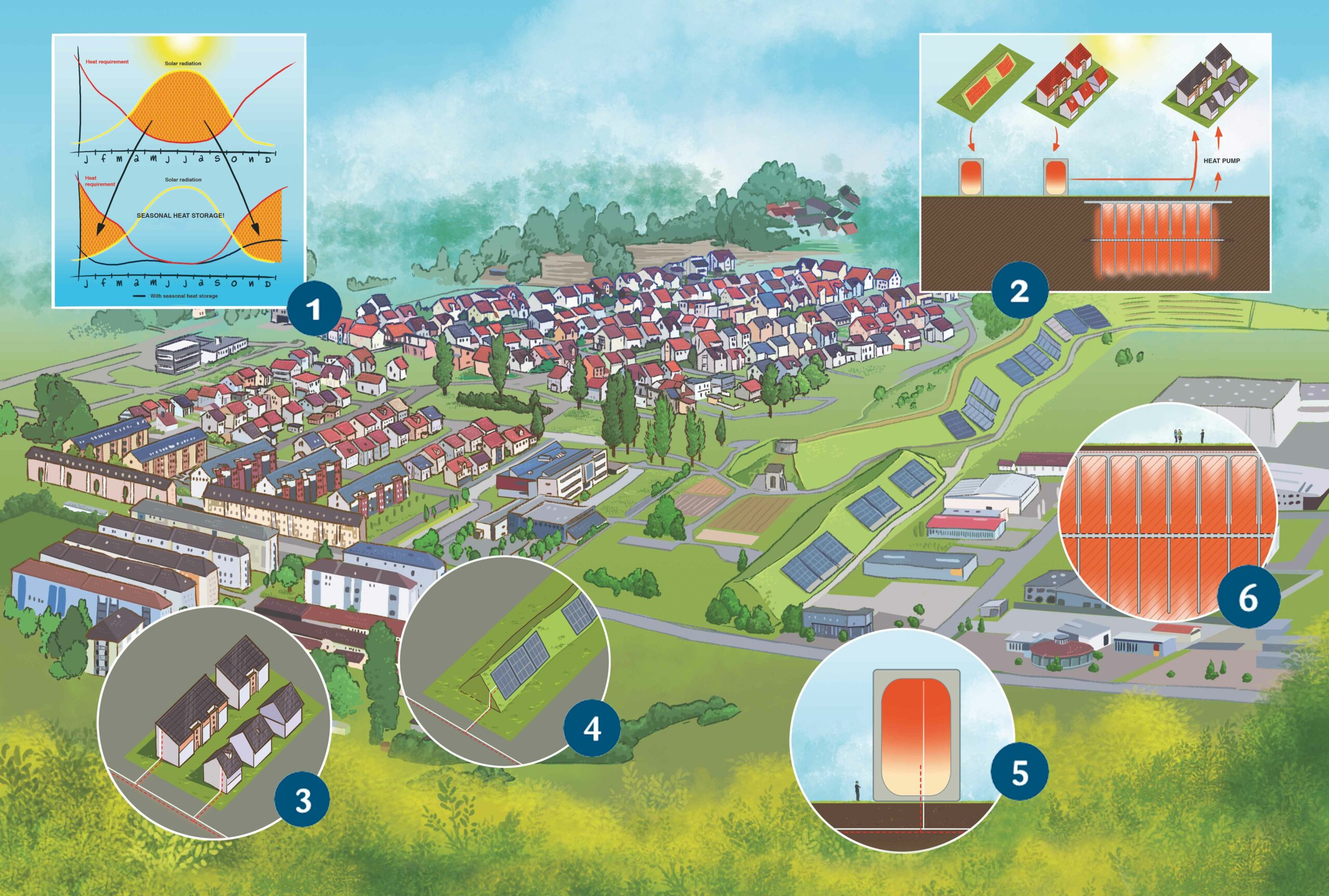 Grafik Solaranlage Hirtenwiesen