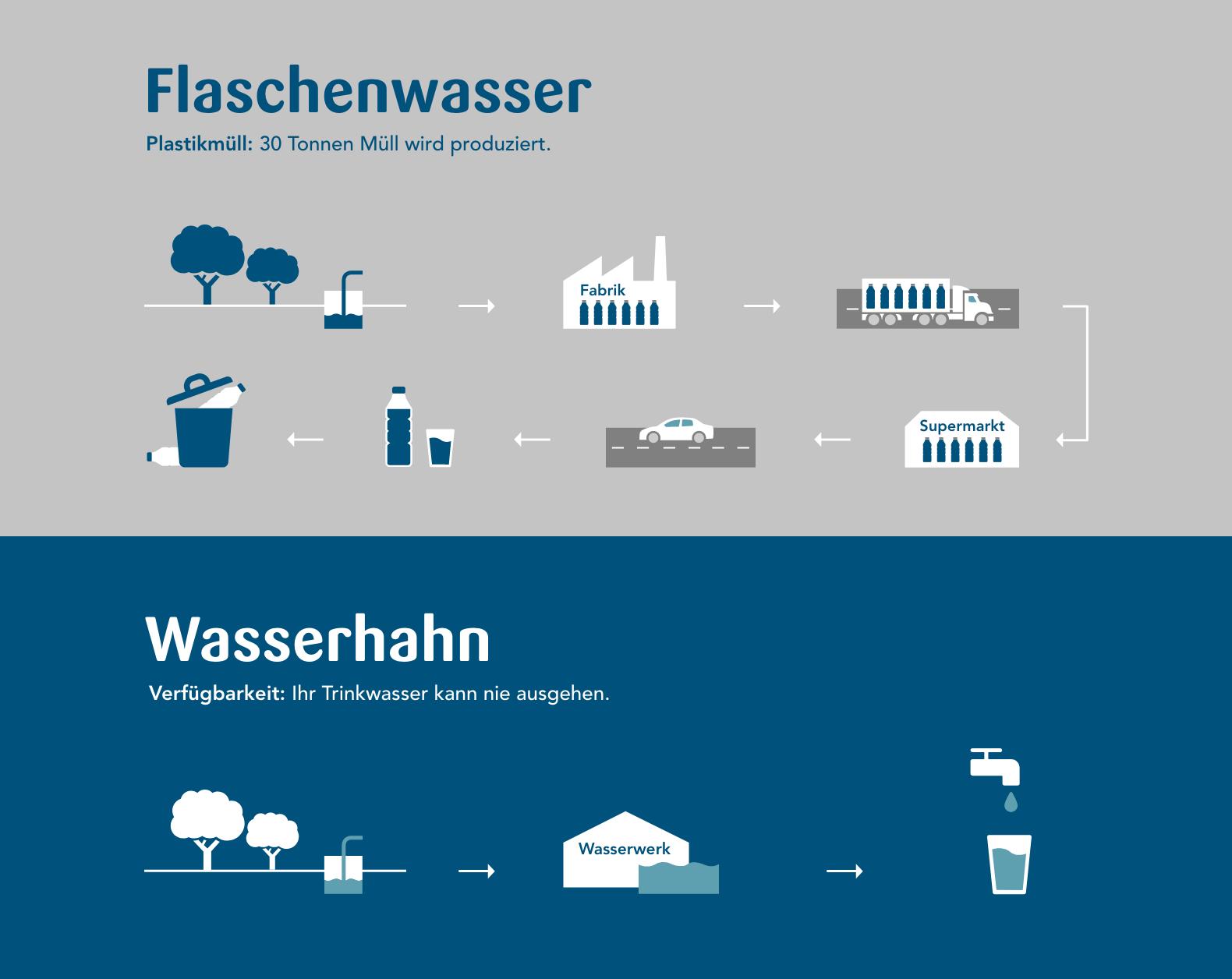 Grafik Flaschenwasser vs. Wasserhahn
