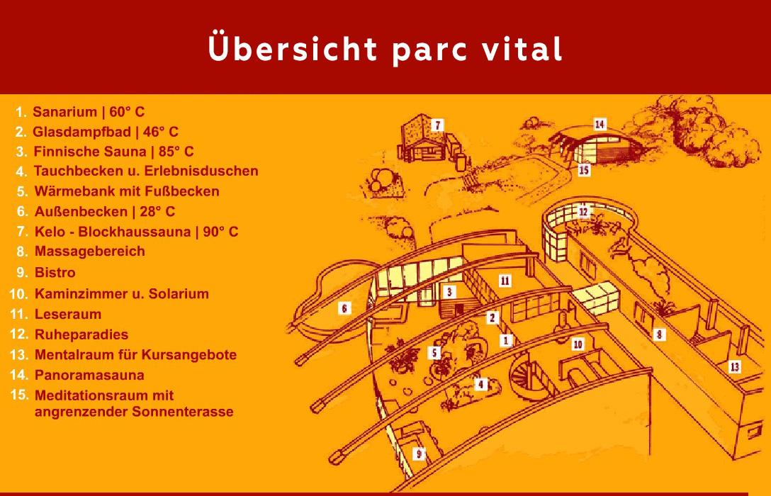 parc_vital_übersicht